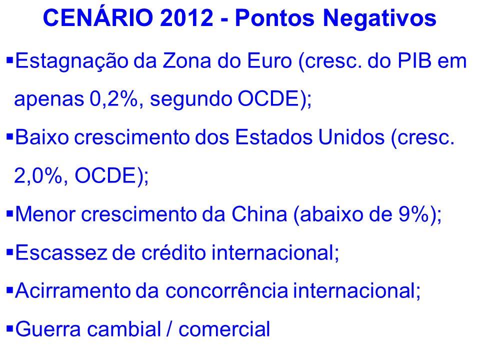 CENÁRIO 2012 - Pontos Negativos Estagnação da Zona do Euro (cresc. do PIB em apenas 0,2%, segundo OCDE); Baixo crescimento dos Estados Unidos (cresc.