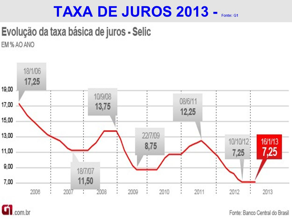 TAXA DE JUROS 2013 - Fonte: G1