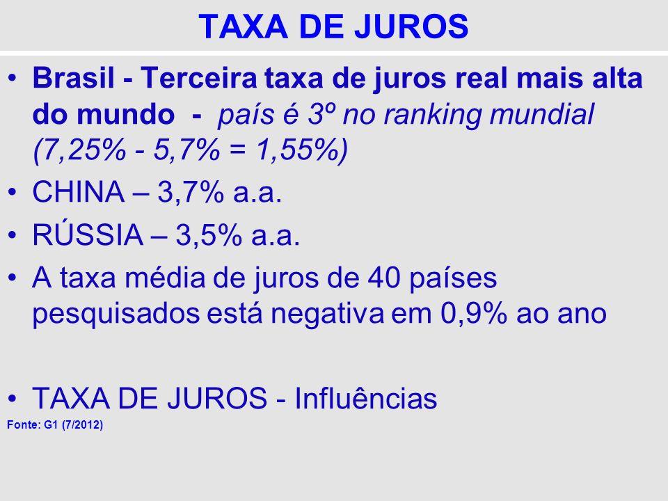 TAXA DE JUROS Brasil - Terceira taxa de juros real mais alta do mundo - país é 3º no ranking mundial (7,25% - 5,7% = 1,55%) CHINA – 3,7% a.a. RÚSSIA –