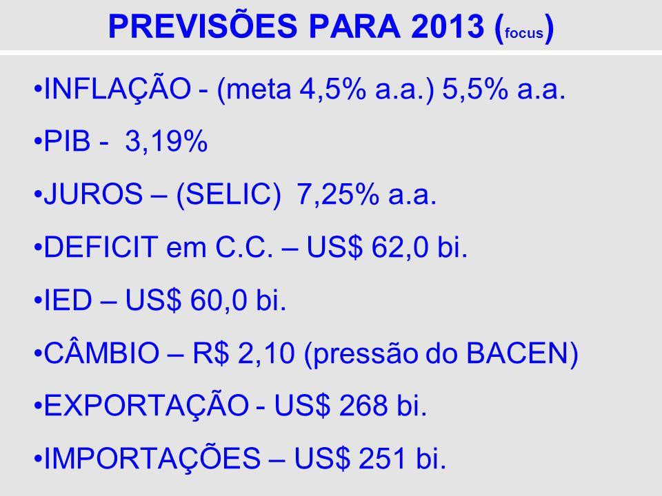 PREVISÕES PARA 2013 ( focus ) INFLAÇÃO - (meta 4,5% a.a.) 5,5% a.a. PIB - 3,19% JUROS – (SELIC) 7,25% a.a. DEFICIT em C.C. – US$ 62,0 bi. IED – US$ 60