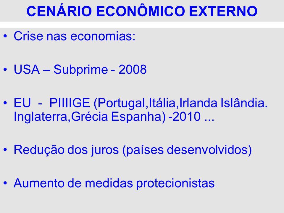 Crise nas economias: USA – Subprime - 2008 EU - PIIIIGE (Portugal,Itália,Irlanda Islândia. Inglaterra,Grécia Espanha) -2010... Redução dos juros (país