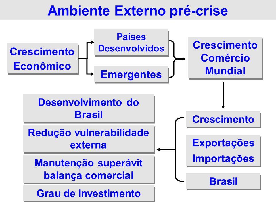Ambiente Externo - crise Crescimento Econômico Crescimento Econômico Países Desenvolvidos Emergentes Crescimento Exportações Importações Exportações Importações Brasil .