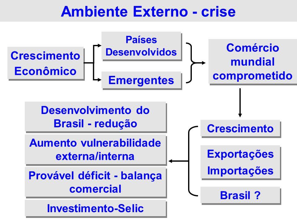 Ambiente Externo - crise Crescimento Econômico Crescimento Econômico Países Desenvolvidos Emergentes Crescimento Exportações Importações Exportações I