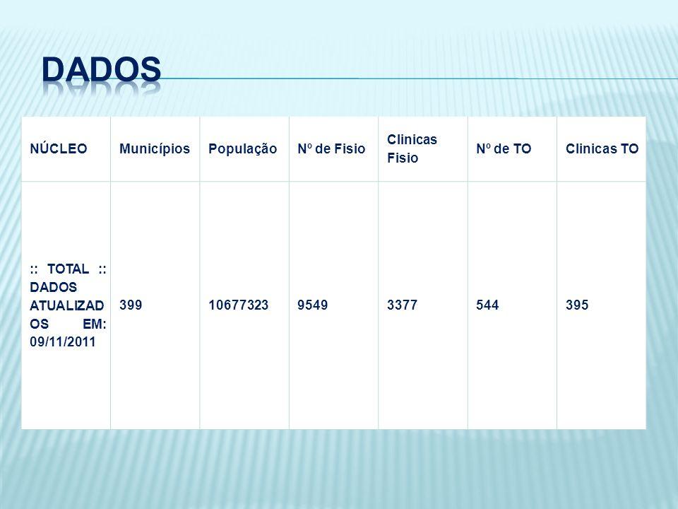 NÚCLEOMunicípiosPopulaçãoNº de Fisio Clinicas Fisio Nº de TOClinicas TO :: TOTAL :: DADOS ATUALIZAD OS EM: 09/11/2011 3991067732395493377544395