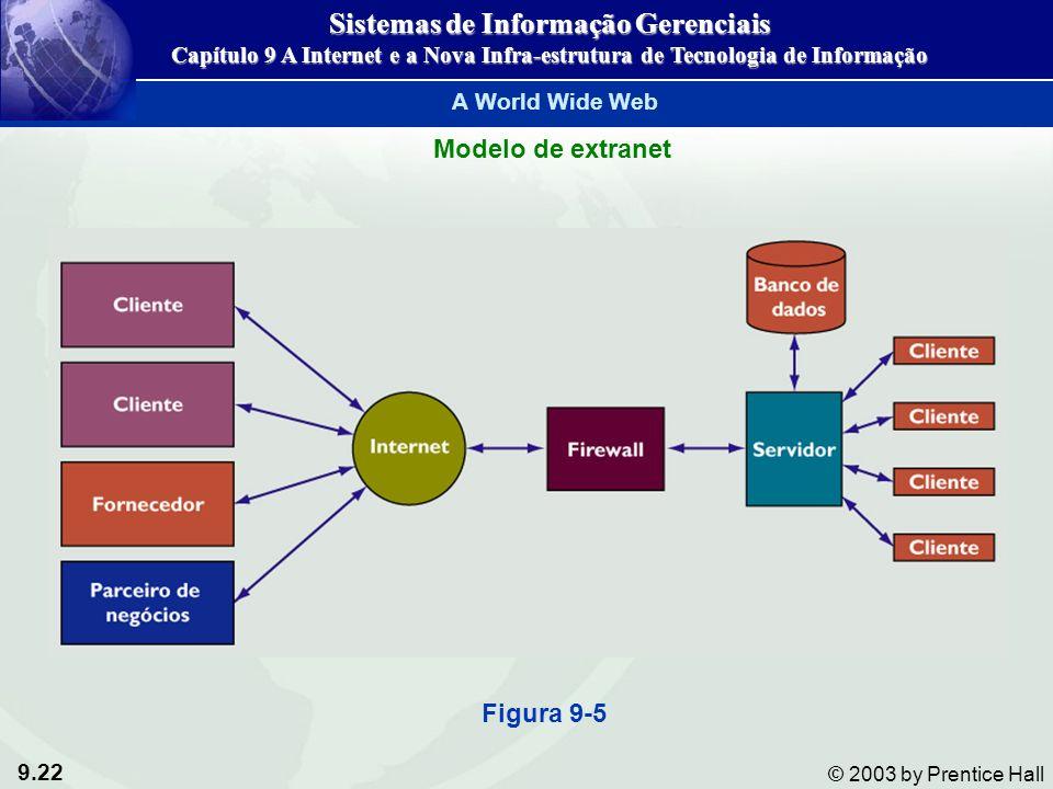 9.22 © 2003 by Prentice Hall Modelo de extranet Figura 9-5 Sistemas de Informação Gerenciais Capítulo 9 A Internet e a Nova Infra-estrutura de Tecnologia de Informação A World Wide Web