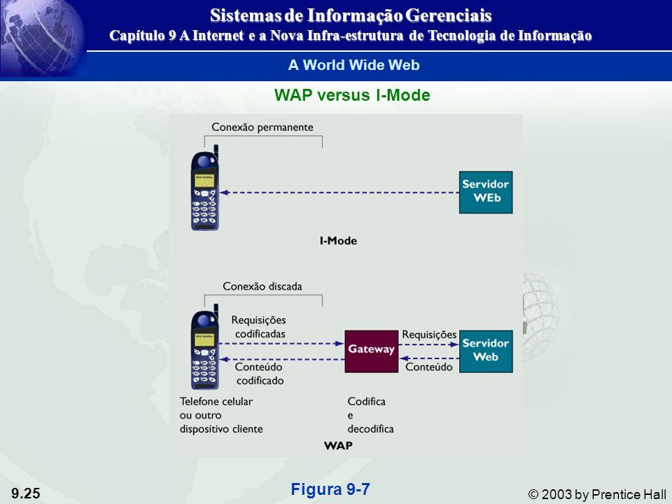 9.25 © 2003 by Prentice Hall WAP versus I-Mode Figura 9-7 Sistemas de Informação Gerenciais Capítulo 9 A Internet e a Nova Infra-estrutura de Tecnologia de Informação A World Wide Web