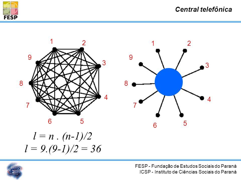 FESP - Fundação de Estudos Sociais do Paraná ICSP - Instituto de Ciências Sociais do Paraná Central telefônica l = n. (n-1)/2 l = 6.(6-1)/2 = 15 1 2 3