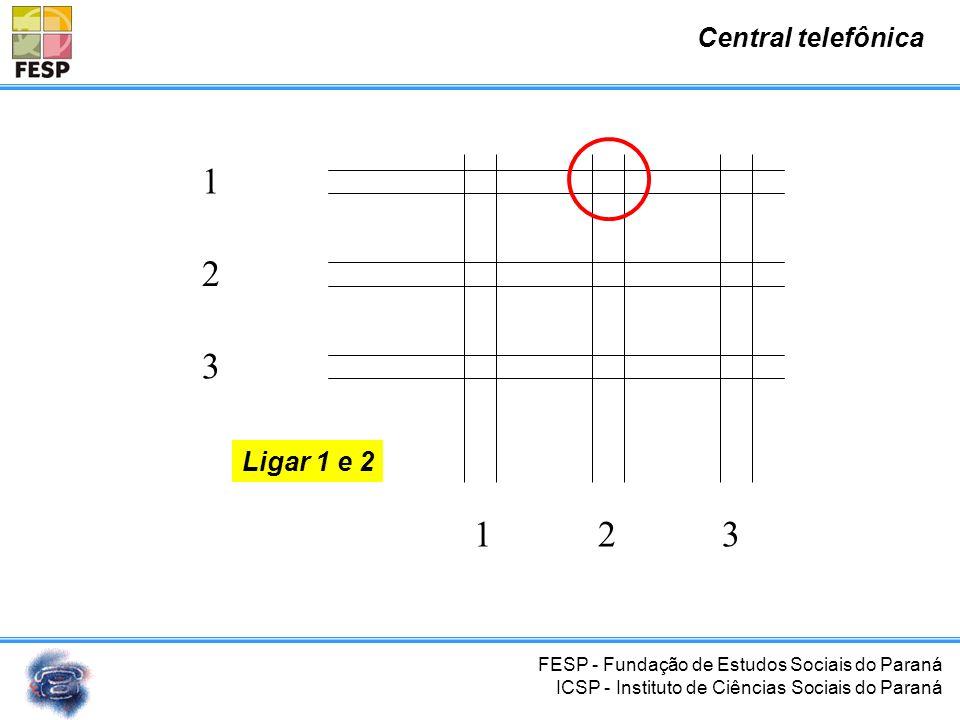 FESP - Fundação de Estudos Sociais do Paraná ICSP - Instituto de Ciências Sociais do Paraná Central telefônica l = n. (n-1)/2 l = 9.(9-1)/2 = 36 1 2 3
