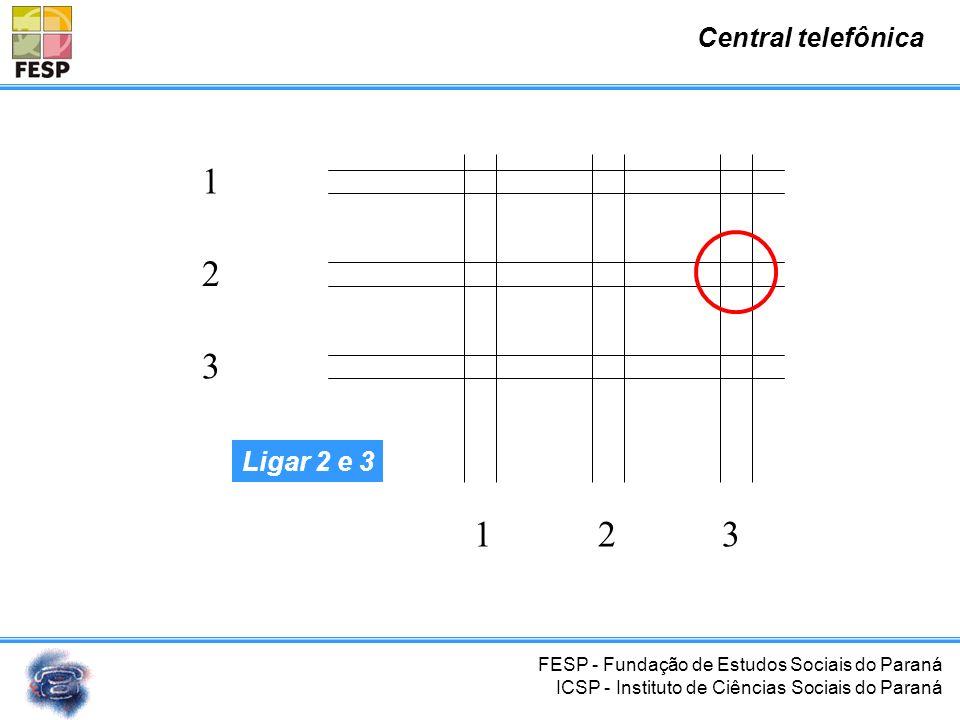 FESP - Fundação de Estudos Sociais do Paraná ICSP - Instituto de Ciências Sociais do Paraná Central telefônica 1 2 3 123 Ligar 1 e 2