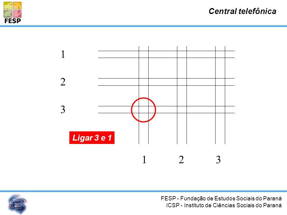 FESP - Fundação de Estudos Sociais do Paraná ICSP - Instituto de Ciências Sociais do Paraná Central telefônica 1 2 3 123 Ligar 2 e 3