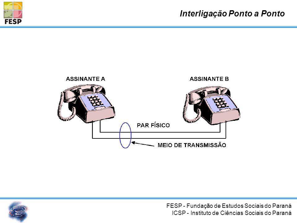 FESP - Fundação de Estudos Sociais do Paraná ICSP - Instituto de Ciências Sociais do Paraná Sumário Telefonia – Contextualização Central telefônica Pl