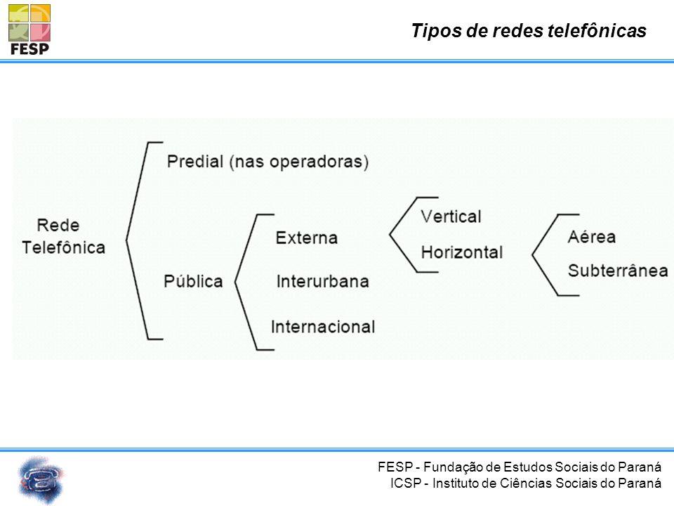 FESP - Fundação de Estudos Sociais do Paraná ICSP - Instituto de Ciências Sociais do Paraná Interligação Ponto a Ponto