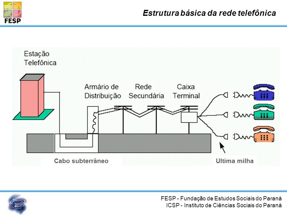 FESP - Fundação de Estudos Sociais do Paraná ICSP - Instituto de Ciências Sociais do Paraná Tipos de redes telefônicas