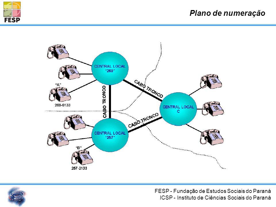 FESP - Fundação de Estudos Sociais do Paraná ICSP - Instituto de Ciências Sociais do Paraná Plano de numeração http://www.anatel.gov.br 6 dígitos800.0