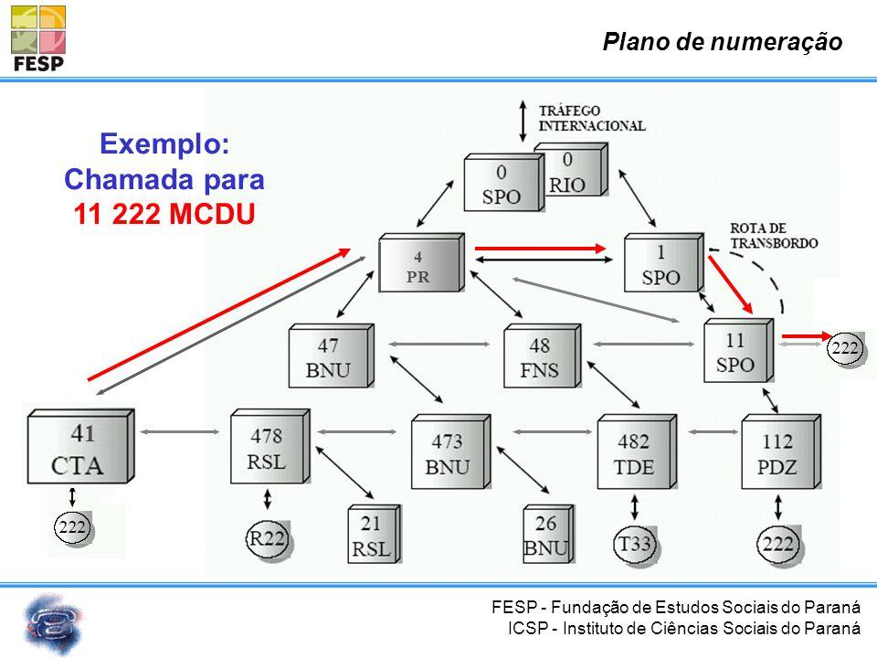 FESP - Fundação de Estudos Sociais do Paraná ICSP - Instituto de Ciências Sociais do Paraná 1 4 PR Exemplo: Chamada Local Curitiba 3225 MCDU 32253222
