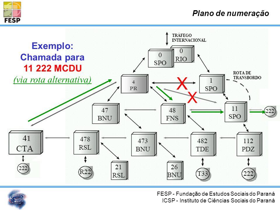 FESP - Fundação de Estudos Sociais do Paraná ICSP - Instituto de Ciências Sociais do Paraná 1 4 PR Exemplo: Chamada para 11 222 MCDU Plano de numeraçã