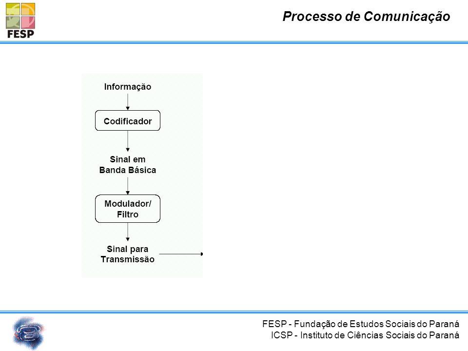 FESP - Fundação de Estudos Sociais do Paraná ICSP - Instituto de Ciências Sociais do Paraná Transmissão de Sinais