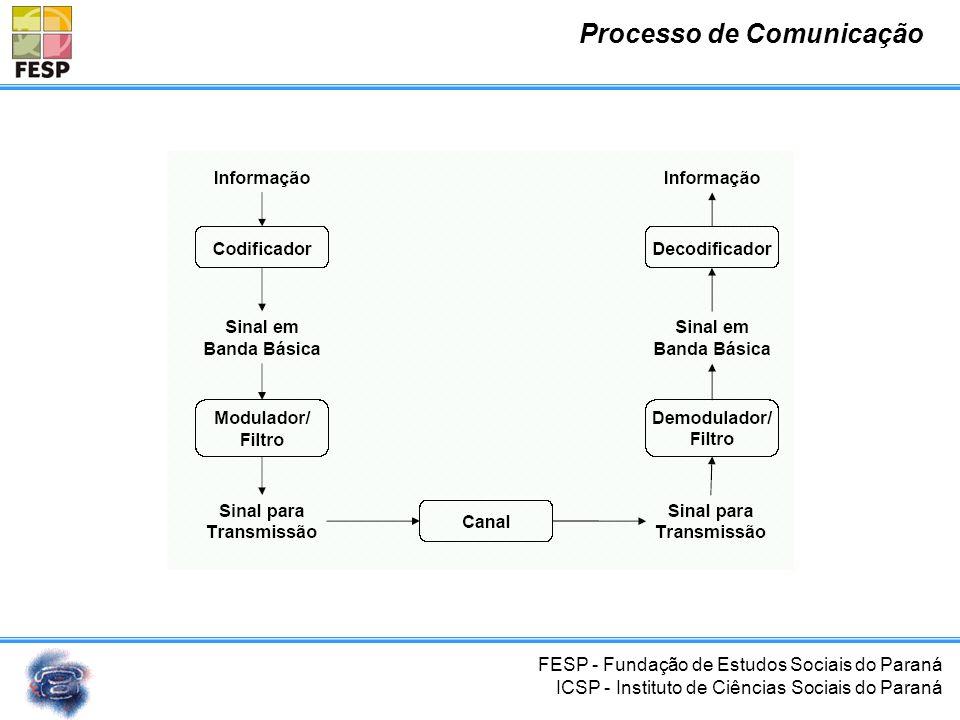 FESP - Fundação de Estudos Sociais do Paraná ICSP - Instituto de Ciências Sociais do Paraná Processo de Comunicação