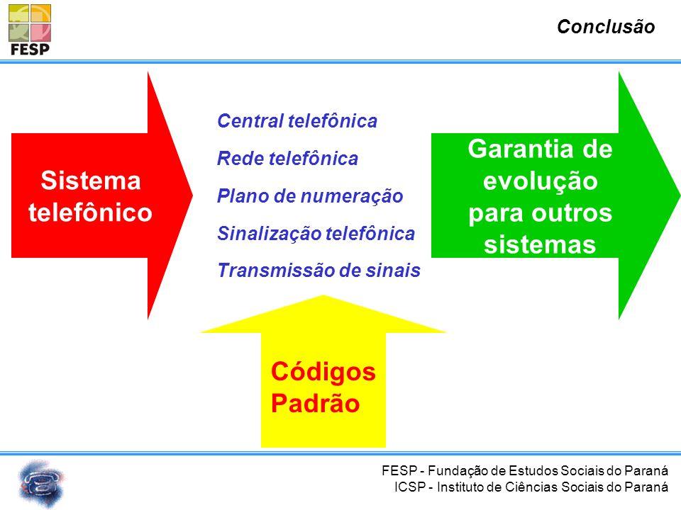 FESP - Fundação de Estudos Sociais do Paraná ICSP - Instituto de Ciências Sociais do Paraná Evolução da telefonia
