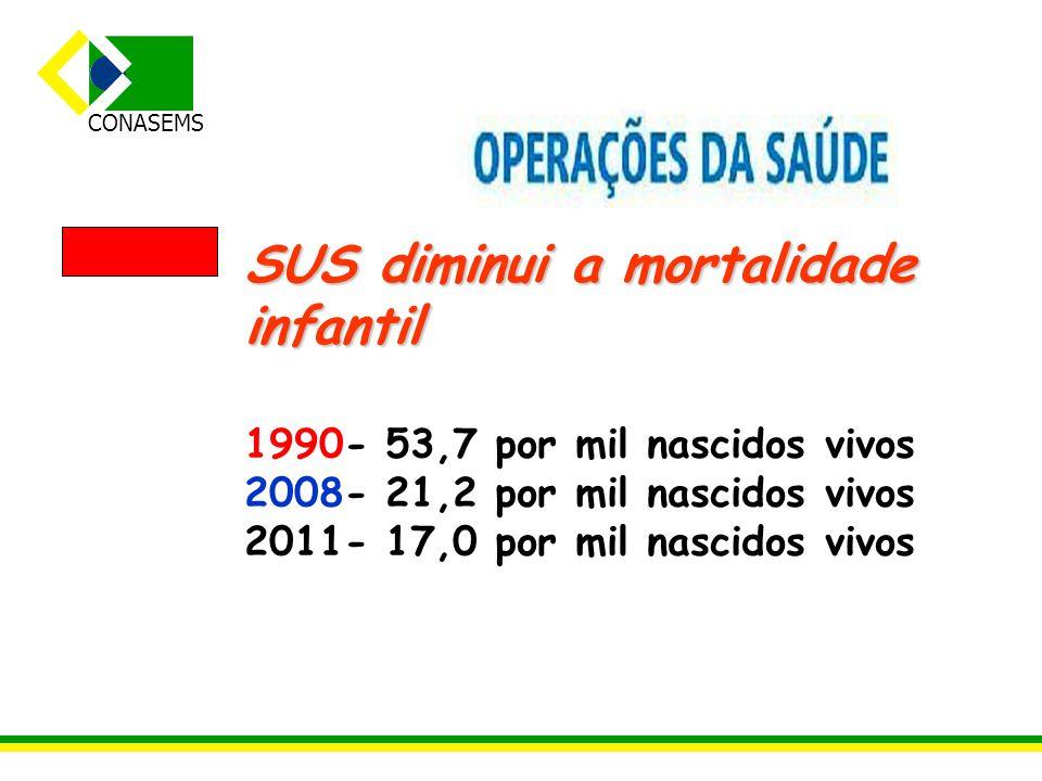 CONASEMS SUS diminui a mortalidade infantil 1990- 53,7 por mil nascidos vivos 2008- 21,2 por mil nascidos vivos 2011- 17,0 por mil nascidos vivos