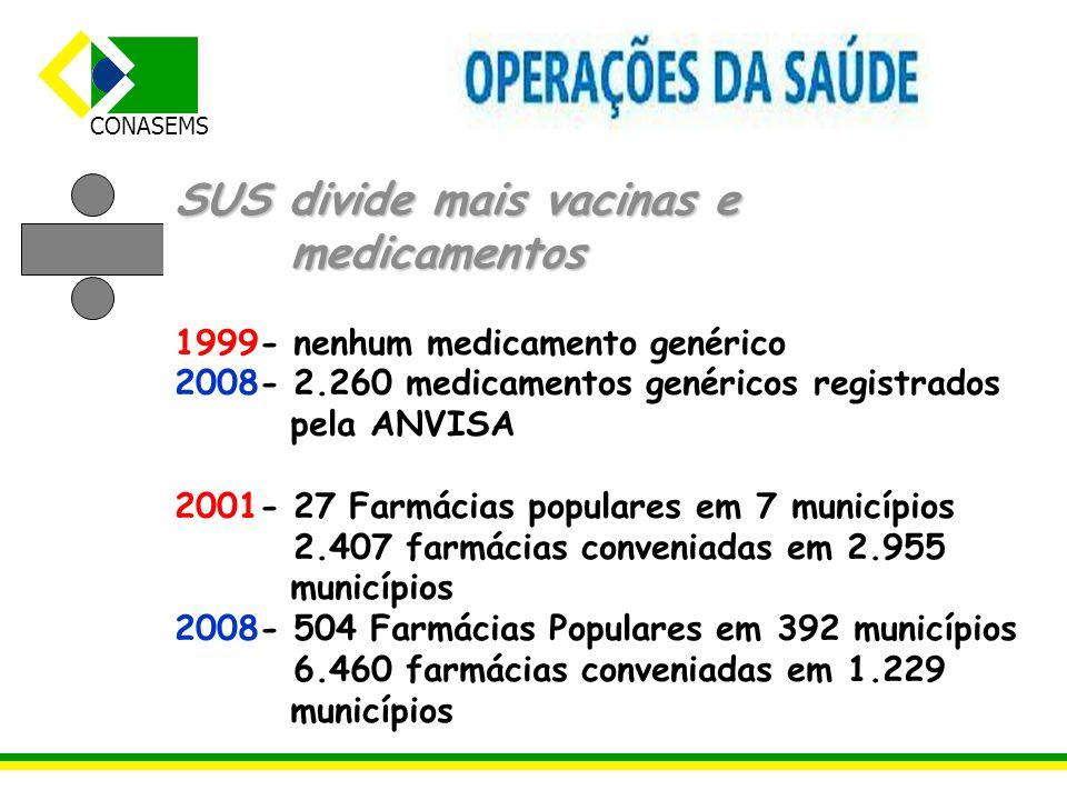 CONASEMS SUS divide mais vacinas e medicamentos 1999- nenhum medicamento genérico 2008- 2.260 medicamentos genéricos registrados pela ANVISA 2001- 27