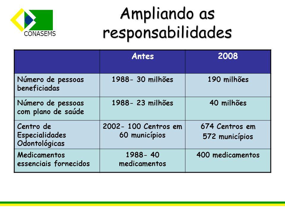 CONASEMS Ampliando as responsabilidades Antes2008 Número de pessoas beneficiadas 1988- 30 milhões190 milhões Número de pessoas com plano de saúde 1988