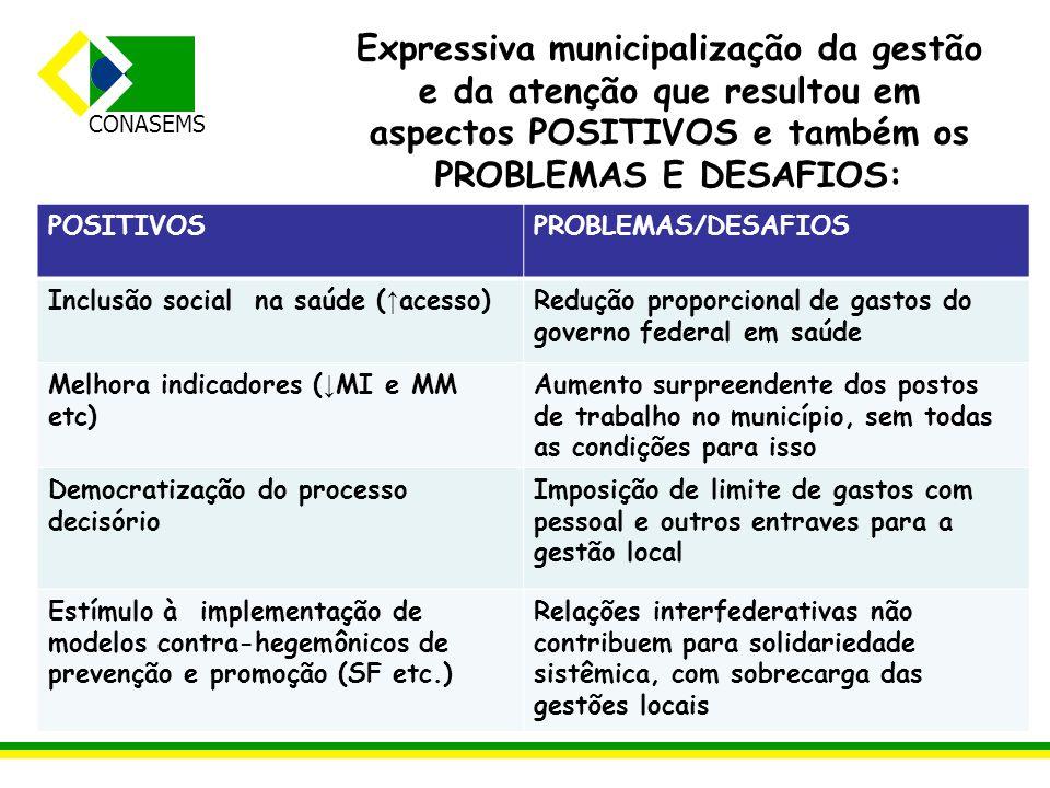 CONASEMS Expressiva municipalização da gestão e da atenção que resultou em aspectos POSITIVOS e também os PROBLEMAS E DESAFIOS: POSITIVOSPROBLEMAS/DES