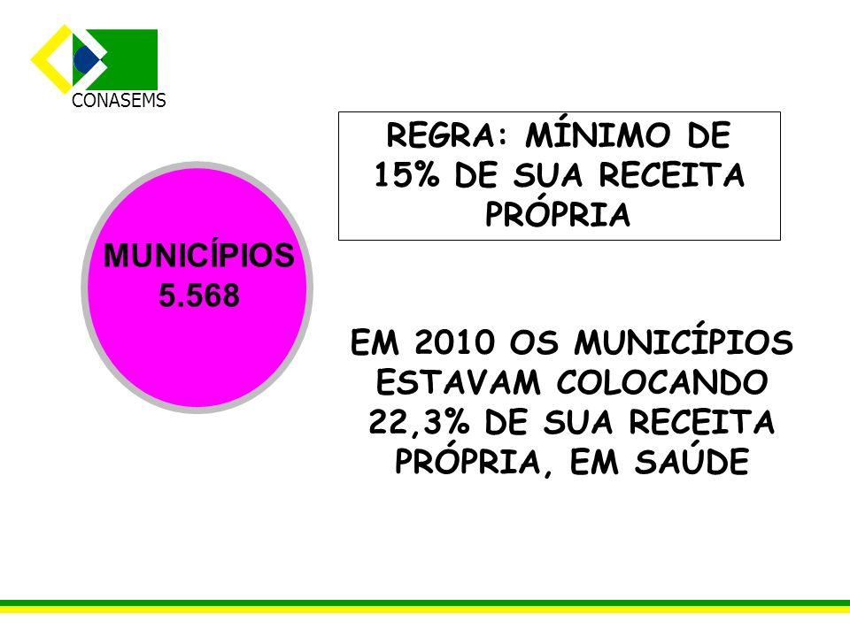 CONASEMS MUNICÍPIOS 5.568 EM 2010 OS MUNICÍPIOS ESTAVAM COLOCANDO 22,3% DE SUA RECEITA PRÓPRIA, EM SAÚDE REGRA: MÍNIMO DE 15% DE SUA RECEITA PRÓPRIA