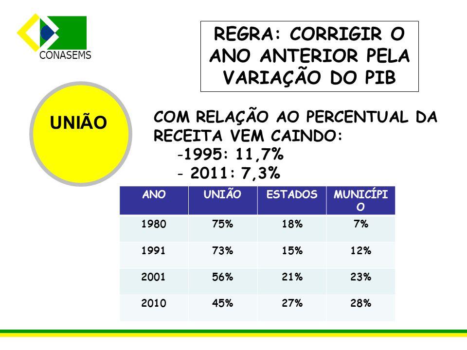 CONASEMS UNIÃO COM RELAÇÃO AO PERCENTUAL DA RECEITA VEM CAINDO: -1995: 11,7% - 2011: 7,3% ANOUNIÃOESTADOSMUNICÍPI O 198075%18%7% 199173%15%12% 200156%