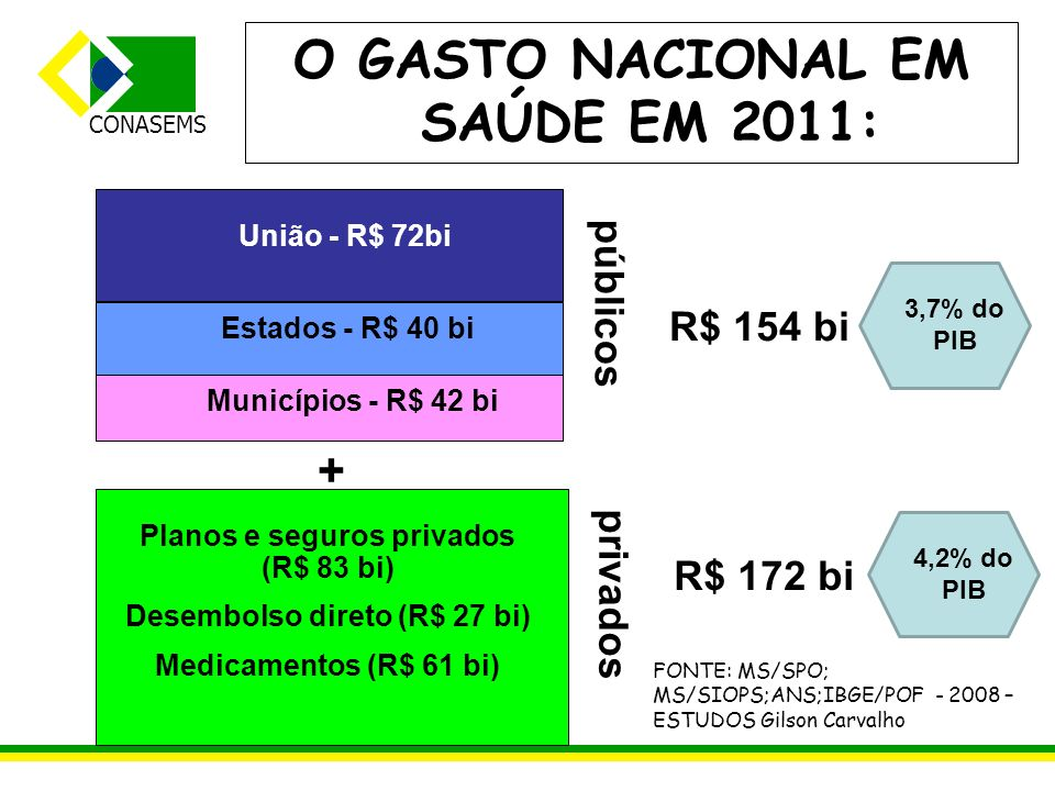 CONASEMS O GASTO NACIONAL EM SAÚDE EM 2011: públicos privados União - R$ 72bi Estados - R$ 40 bi Municípios - R$ 42 bi + Planos e seguros privados (R$