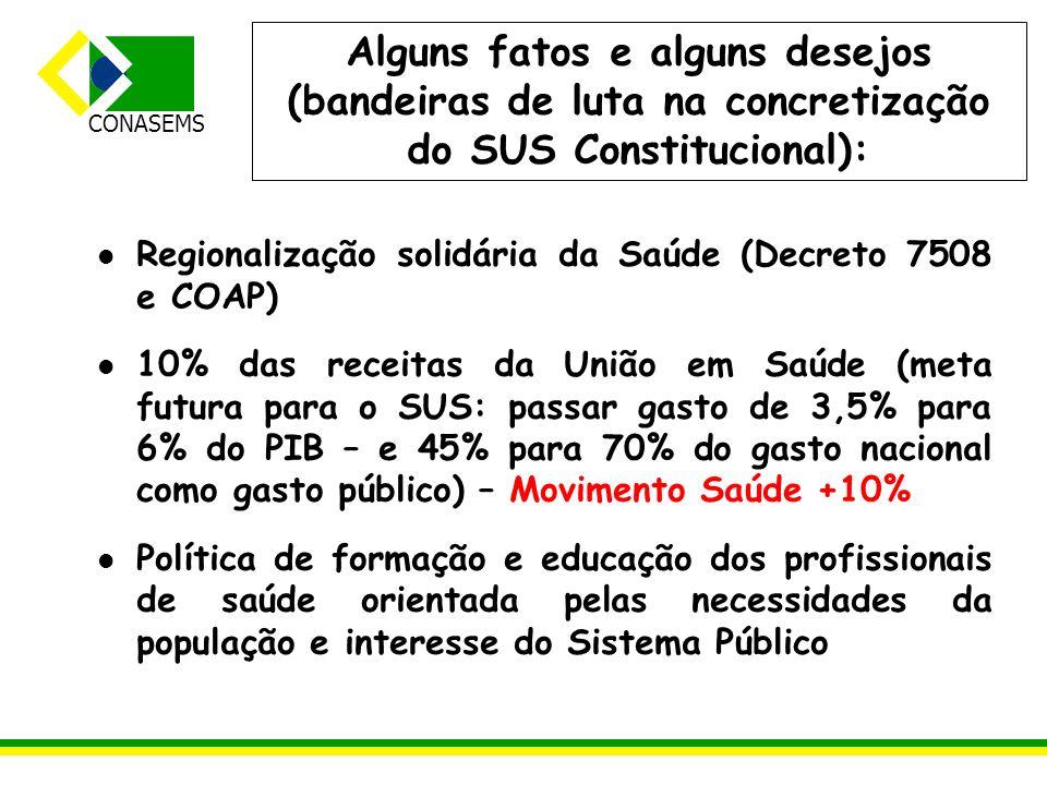 CONASEMS Regionalização solidária da Saúde (Decreto 7508 e COAP) 10% das receitas da União em Saúde (meta futura para o SUS: passar gasto de 3,5% para