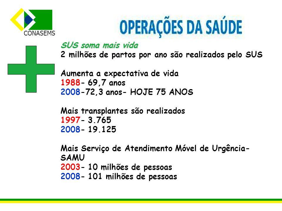 CONASEMS SUS multiplica a atenção básica e saúde bucal 1994- 300 ESF atendem 1,1 milhão de brasileiros 2008- 29 mil ESF atendem 93 milhões de brasileiros 2011- 40 mil equipes 1994- 29 mil ACS 2008- 17.801 equipes de saúde bucal em 4.596 municípios 2011- 24 mil equipes-350 mil ACS
