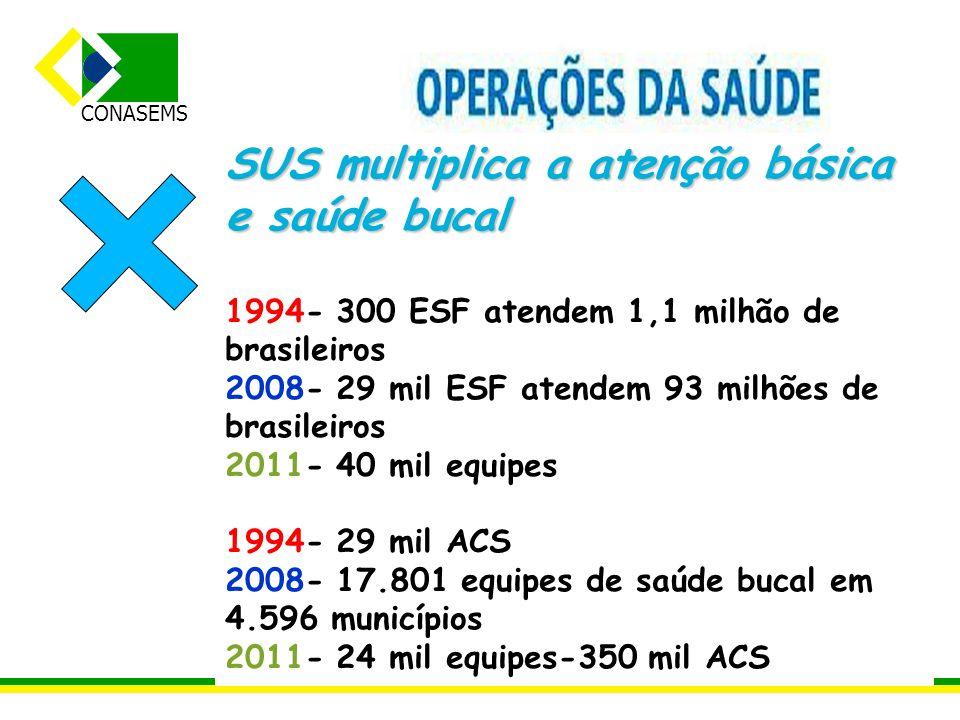 CONASEMS SUS multiplica a atenção básica e saúde bucal 1994- 300 ESF atendem 1,1 milhão de brasileiros 2008- 29 mil ESF atendem 93 milhões de brasilei