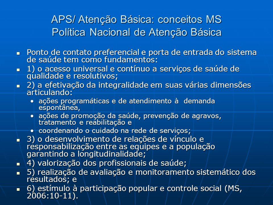 APS / Atenção Básica : conceitos MS Política Nacional de Atenção Básica Pactos pela saúde 2006: Política Nacional de Atenção Básica – abrangente incor