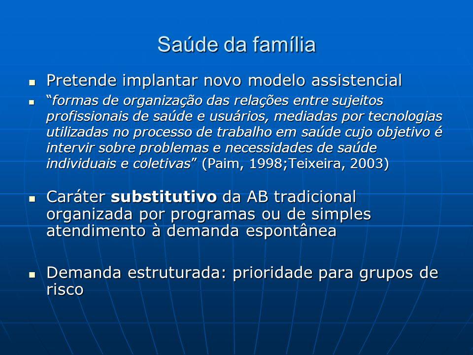 Composição da EqSF Médico (generalista?) Enfermeiro Auxiliares/ técnicos de enfermagem Agentes comunitários de saúde (morador - elo entre UBS e pop -