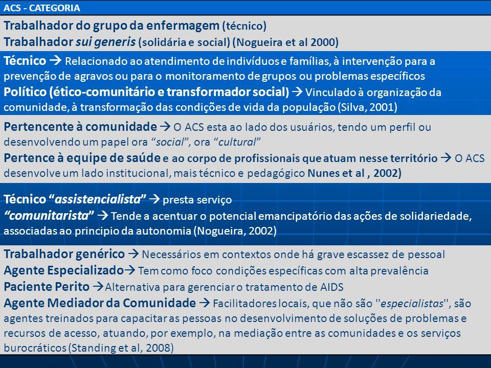 Número de Agentes Comunitarios de Saúde implantados BRASIL, 1994 – abril 2011 2011 junho – 246.000 ACS