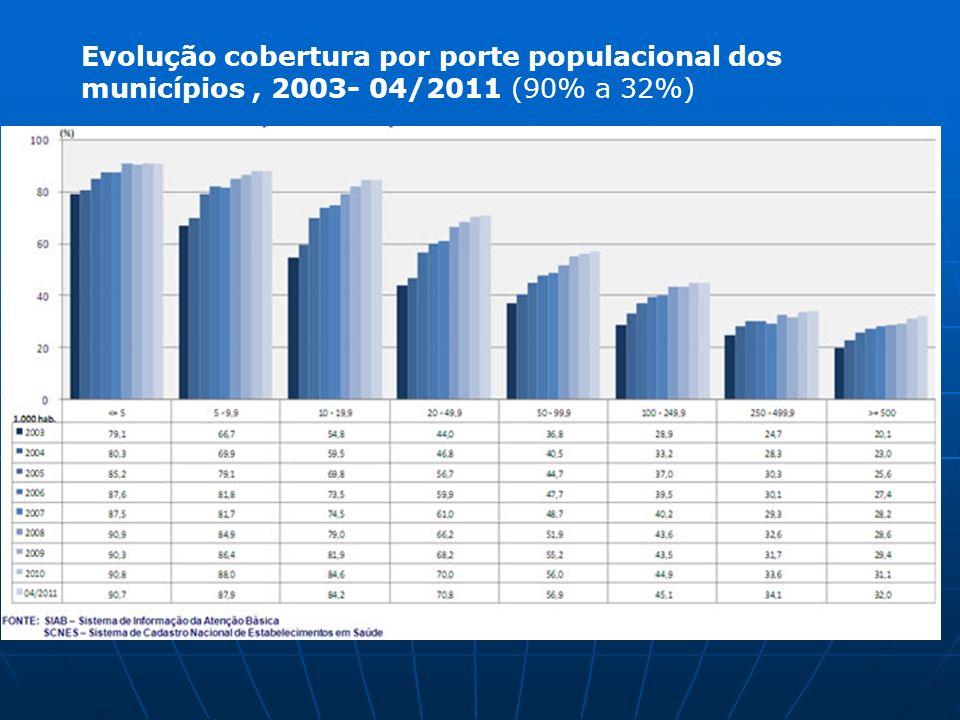 Evolução do Número de Núcleos de Apoio à Saúde da Família Implantados, BRASIL - 2008 - MARÇO 2011
