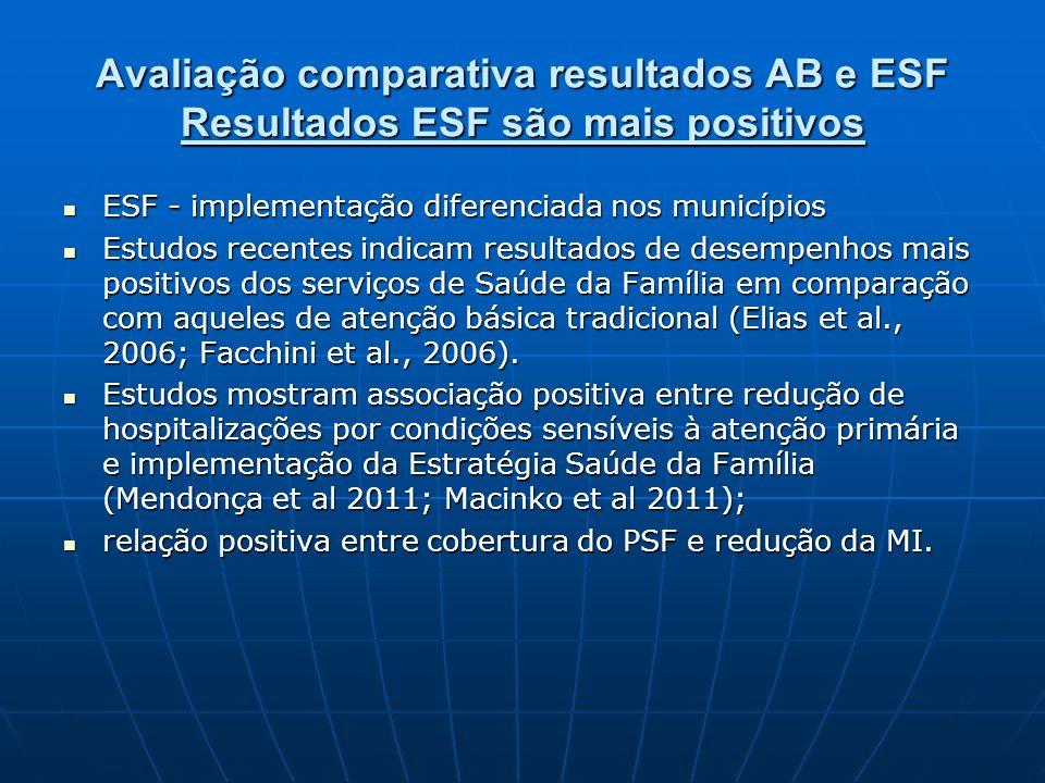 Evolução cobertura por porte populacional dos municípios, 2003- 04/2011 (90% a 32%)