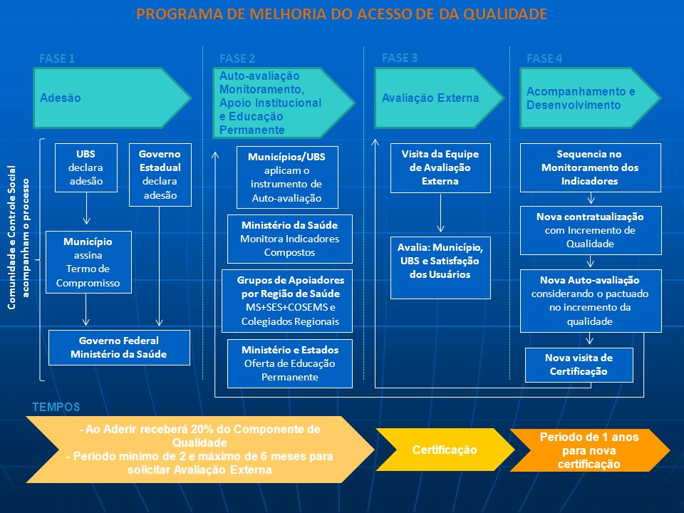 APS/Atenção básica: conceitos MS PMAQ 2011 Princípios e diretrizes AB segundo PMAQ: Princípios e diretrizes AB segundo PMAQ: I - Territorialização e R