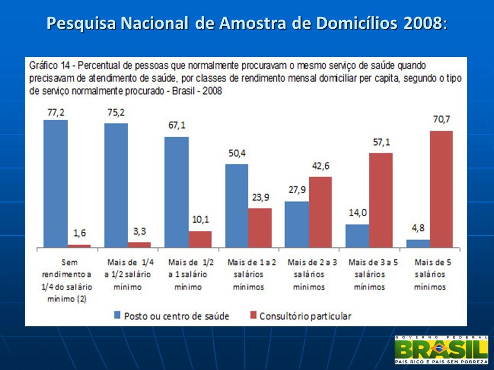 Serviço de procura regular Em 1998, 71% da população brasileira fazia uso regular de algum tipo de serviço de saúde, Em 1998, 71% da população brasile