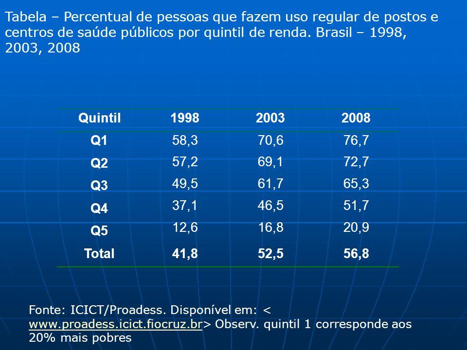 Pesquisa Nacional de Amostra de Domicílios 2008: