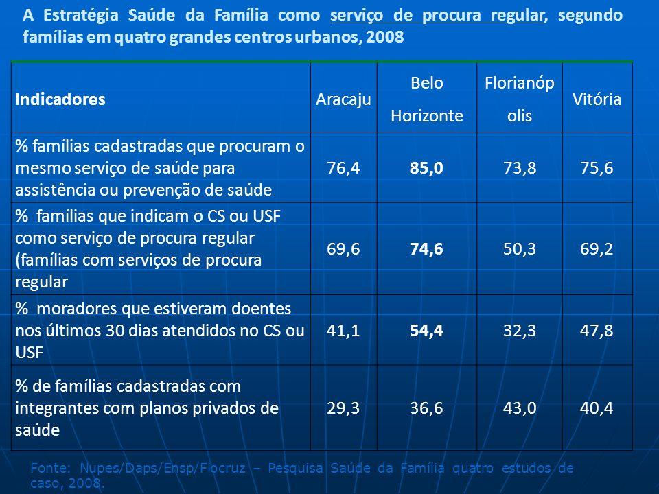 Tabela – Percentual de pessoas que fazem uso regular de postos e centros de saúde públicos por quintil de renda. Brasil – 1998, 2003, 2008 Fonte: ICIC