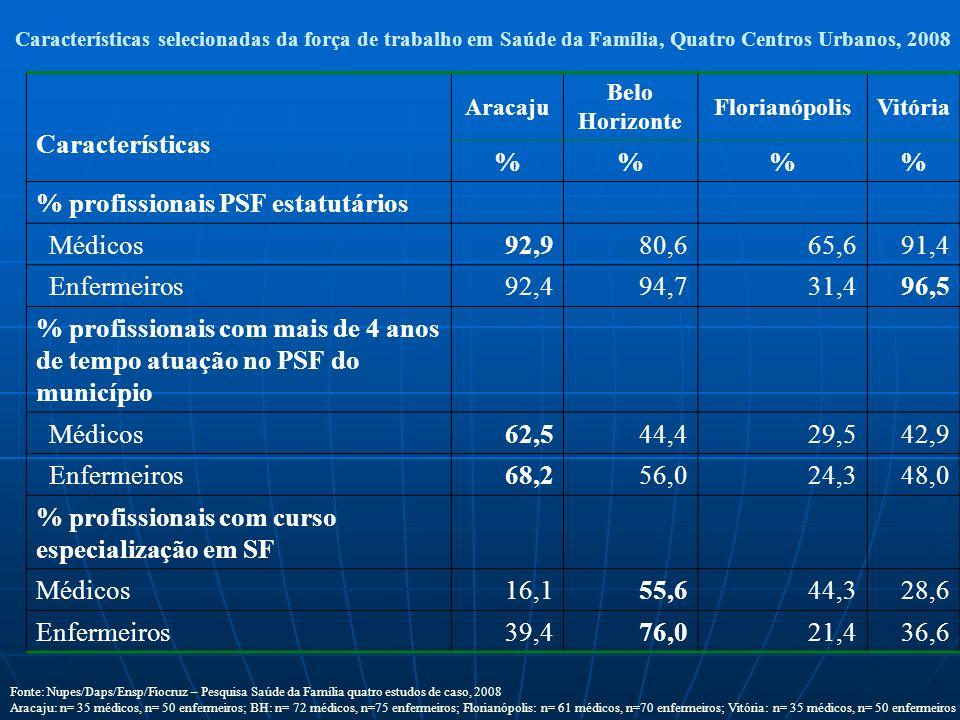 Percentual dos municípios segundo as modalidades de contratação dos profissionais de PSF no Brasil, 2006. Fonte: Pesquisa nacional de precarização e q