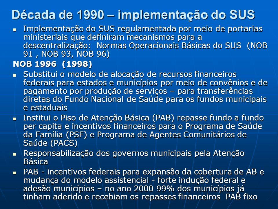 Década de 1990 – implementação do SUS Implementação do SUS regulamentada por meio de portarias ministeriais que definiram mecanismos para a descentralização: Normas Operacionais Básicas do SUS (NOB 91, NOB 93, NOB 96) Implementação do SUS regulamentada por meio de portarias ministeriais que definiram mecanismos para a descentralização: Normas Operacionais Básicas do SUS (NOB 91, NOB 93, NOB 96) NOB 1996 (1998) Substitui o modelo de alocação de recursos financeiros federais para estados e municípios por meio de convênios e de pagamento por produção de serviços – para transferências diretas do Fundo Nacional de Saúde para os fundos municipais e estaduais Substitui o modelo de alocação de recursos financeiros federais para estados e municípios por meio de convênios e de pagamento por produção de serviços – para transferências diretas do Fundo Nacional de Saúde para os fundos municipais e estaduais Institui o Piso de Atenção Básica (PAB) repasse fundo a fundo per capita e incentivos financeiros para o Programa de Saúde da Família (PSF) e Programa de Agentes Comunitários de Saúde (PACS) Institui o Piso de Atenção Básica (PAB) repasse fundo a fundo per capita e incentivos financeiros para o Programa de Saúde da Família (PSF) e Programa de Agentes Comunitários de Saúde (PACS) Responsabilização dos governos municipais pela Atenção Básica Responsabilização dos governos municipais pela Atenção Básica PAB - incentivos federais para expansão da cobertura de AB e mudança do modelo assistencial - forte indução federal e adesão municípios – no ano 2000 99% dos municípios já tinham aderido e recebiam os repasses financeiros PAB fixo PAB - incentivos federais para expansão da cobertura de AB e mudança do modelo assistencial - forte indução federal e adesão municípios – no ano 2000 99% dos municípios já tinham aderido e recebiam os repasses financeiros PAB fixo