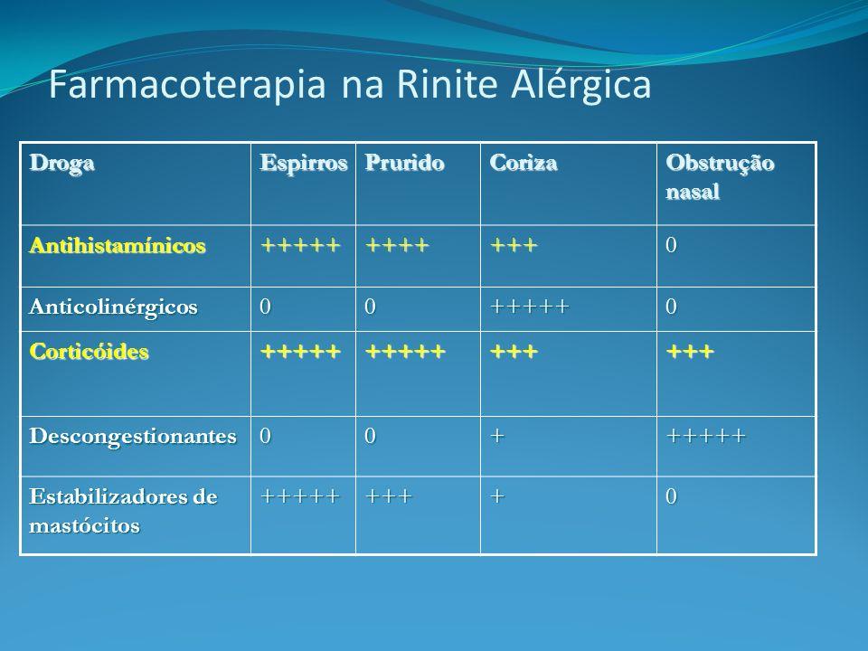 Farmacoterapia na Rinite Alérgica DrogaEspirrosPruridoCoriza Obstrução nasal Antihistamínicos++++++++++++0 Anticolinérgicos00+++++0 Corticóides++++++++++++++++ Descongestionantes00++++++ Estabilizadores de mastócitos +++++++++0