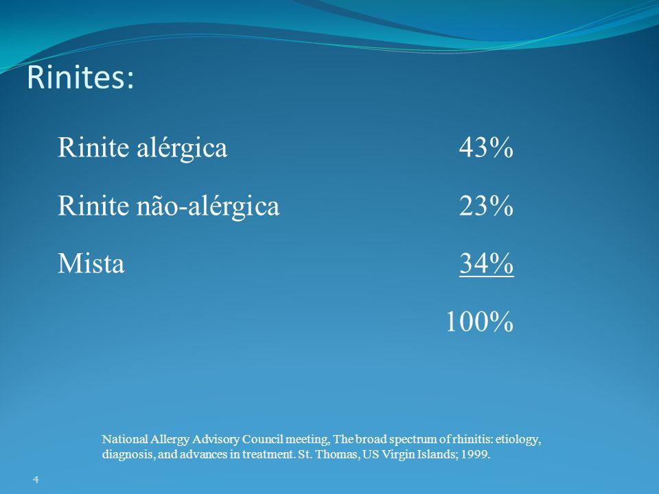 Rinite alérgica Causas dos sintomas Irritação das terminações nervosas: Prurido e espirros Aumento da mucosecreção: Rinorréia Vasodilatação: Congestão nasal Permeabilidade vascular: Edema