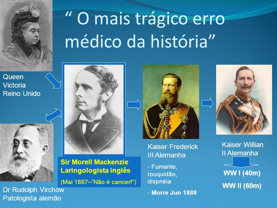 O mais trágico erro médico da história Queen Victoria Reino Unido Kaiser Frederick III Alemanha - Fumante, rouquidão, dispnéia - Morre Jun 1888 Kaiser