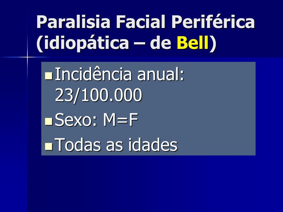 Incidência anual: 23/100.000 Incidência anual: 23/100.000 Sexo: M=F Sexo: M=F Todas as idades Todas as idades Paralisia Facial Periférica (idiopática