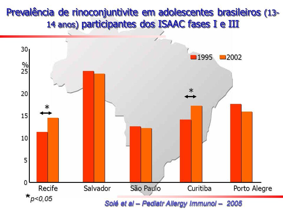 0 5 10 15 20 253019952002 Recife Salvador São Paulo Curitiba Porto Alegre * * % * p<0,05 Solé et al – Pediatr Allergy Immunol – 2005 Prevalência de ri