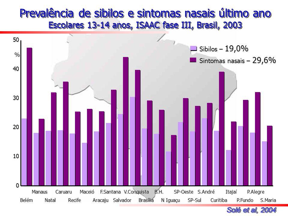 Sintomas nasais – 29,6% Sibilos – 19,0% % Solé et al, 2004 0 10 20 30 4050Manaus Natal Caruaru Recife Maceió Aracaju F.Santana Salvador V.Conquista Br
